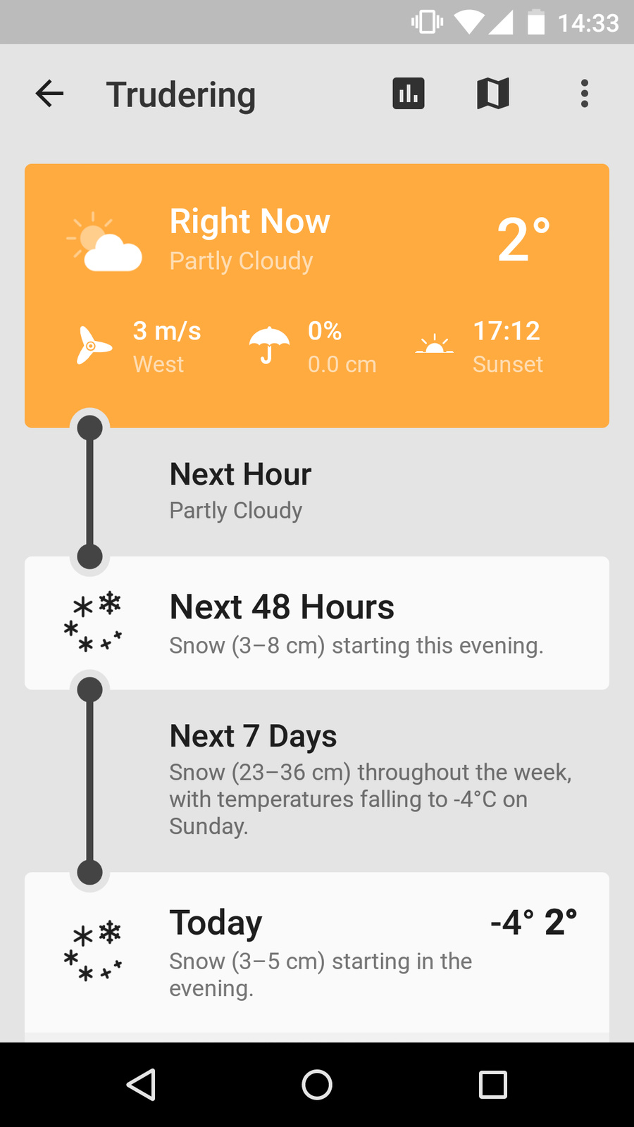 Weather forecast, timeline view (collapsed)