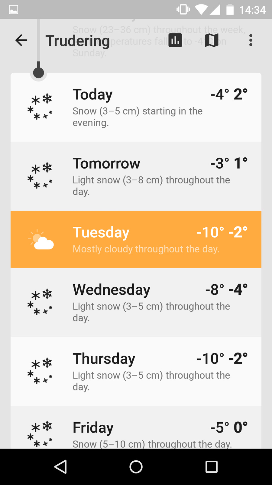 Weather forecast, timeline view, scrolled down
