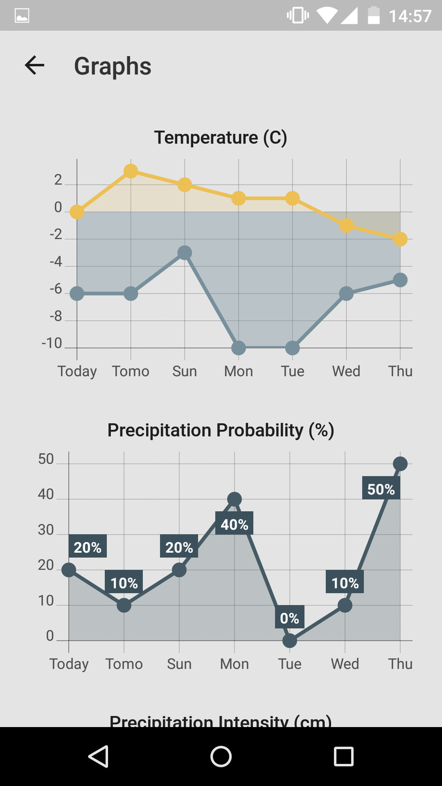 Weather forecast, graphs